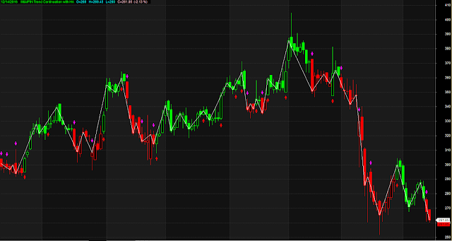 Trend Continuation With Heiken Ashi