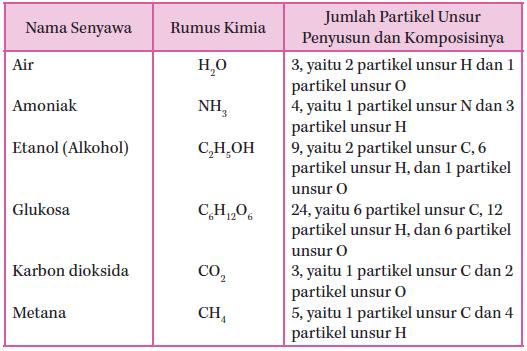 Pengertian Senyawa Dan Rumus Kimia Beberapa Senyawa Sederhana