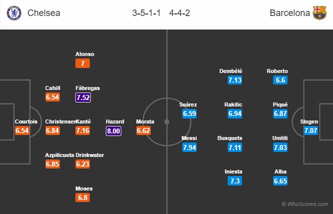 Lineups, News, Stats – Chelsea vs Barcelona