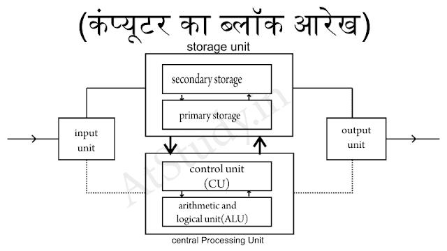 Block diagram of computer कंप्यूटर का ब्लॉक आरेख