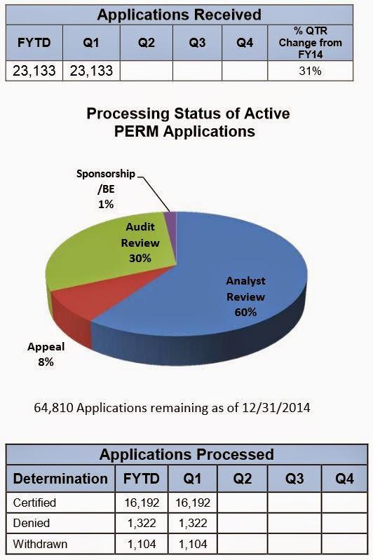 USCIS | PERM Processing Statistics As Of 12/31/2014