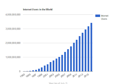 World Internet Users