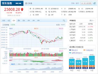 中国株コバンザメ投資 香港ハンセン指数20141111