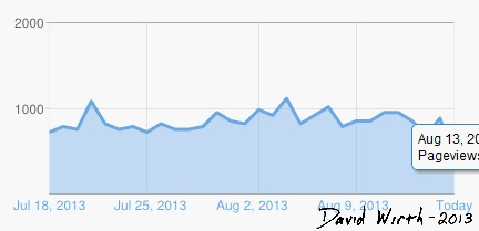 blogger daily views, million, adsense, increase