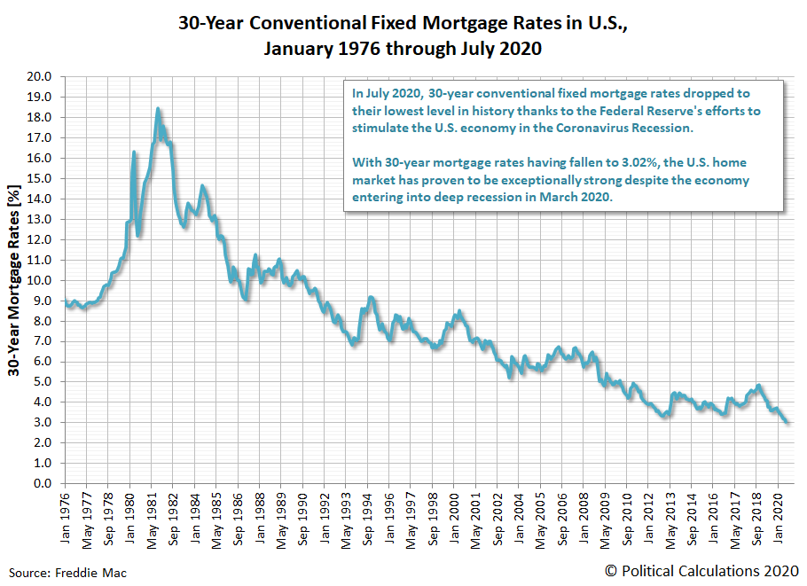 30-Year Conventional Fixed Mortgage Rates in U.S., January 1976 - July 2020