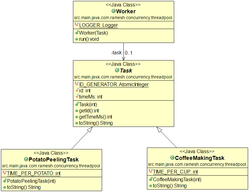 Thread pool pattern for Pool design pattern java