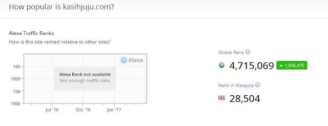 Alexa Ranking 10/04/2017