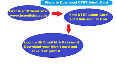 OTET Admit Card 2019