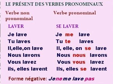 Chez Diana Les Verbes Pronominaux