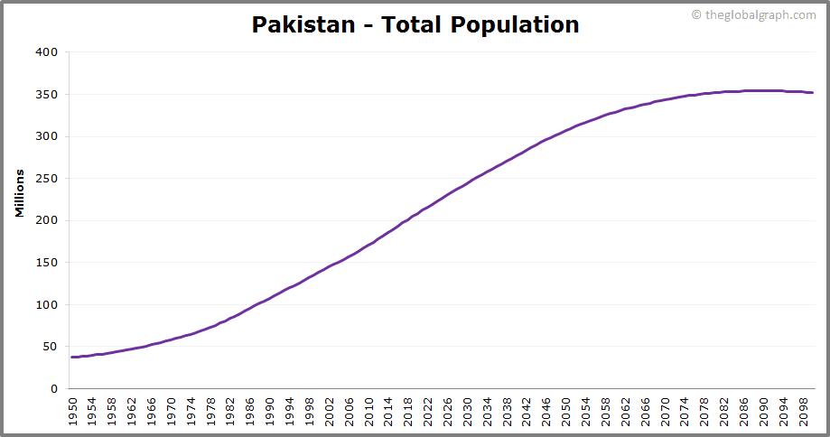 Pakistan  Total Population Trend