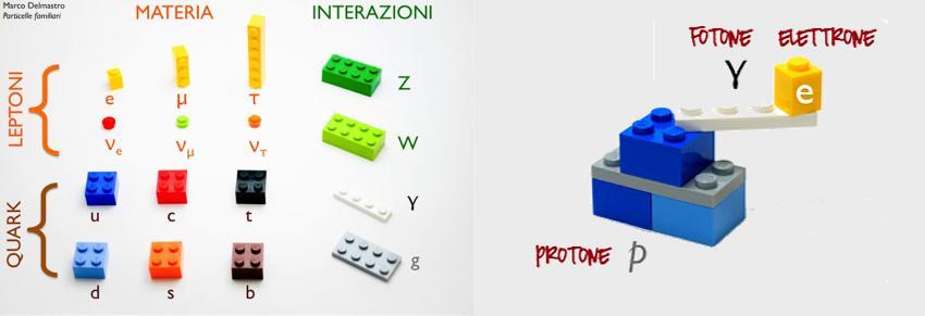 Il Modello Standard e l'atomo di idrogeno