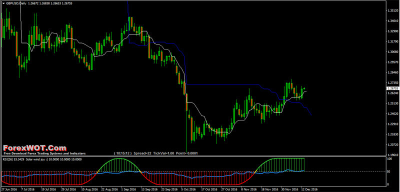 Forex time frame trading questions