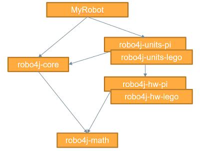Getting Started with Robo4J