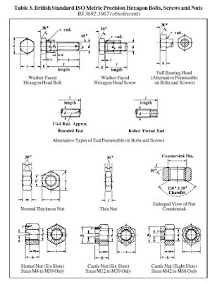 British Standard ISO Metric Precision Hexagon Bolts, Screws and Nuts