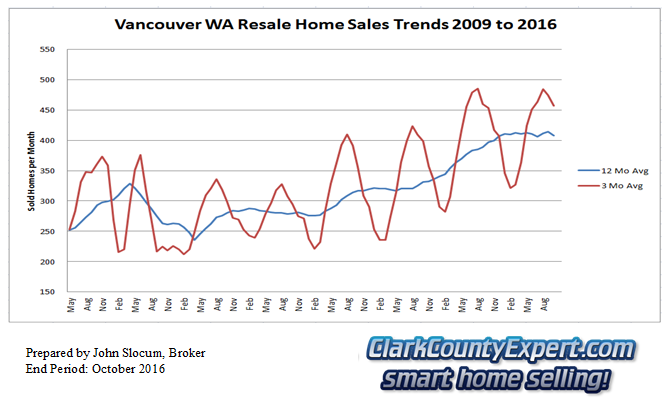 Vancouver Washington Resale Home Sales October 2016 - Units Sold