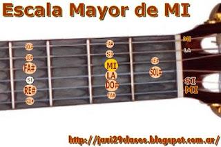 en guitarra, digitación escalas mayores, criolla, española, electrica acustica