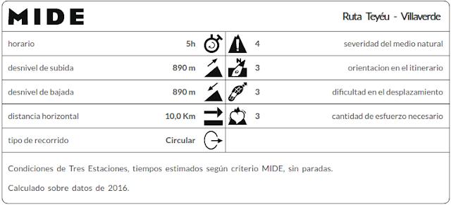 Datos MIDE ruta Pico Teyéu