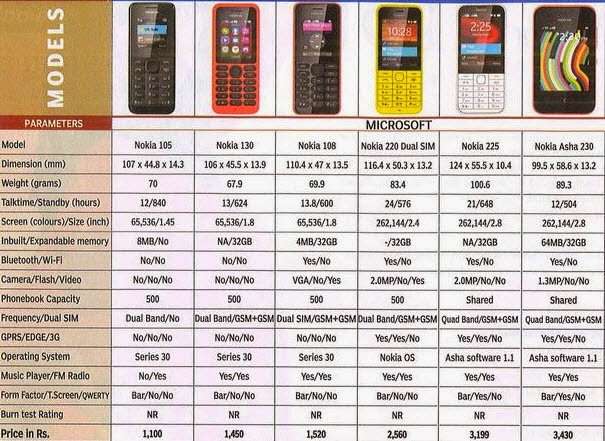 Nokia basic mobile phones
