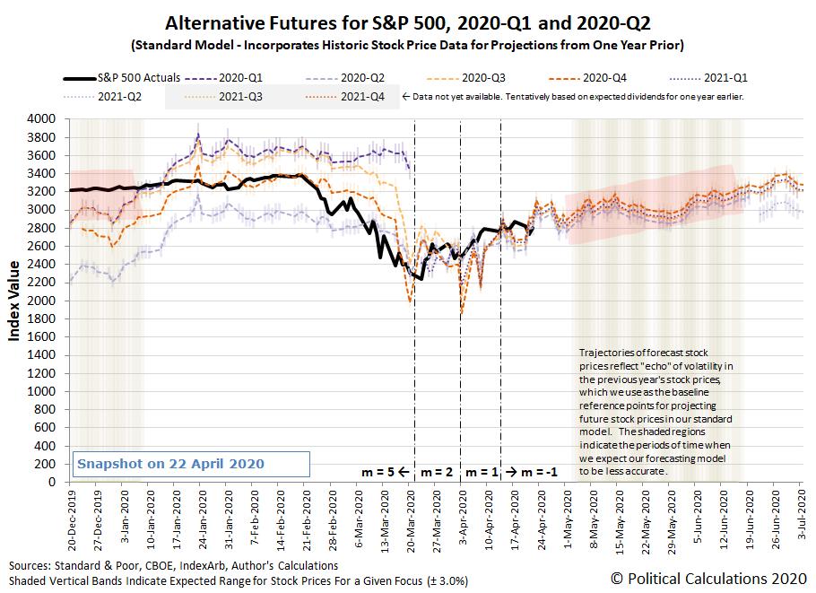 Alternative Futures - S&P 500 - 2020Q1 and 2020Q2 - Standard Model - Snapshot on 22 April 2020
