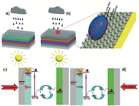 The bi-triggered flexible solar cell for recording photovoltaic performance under a) front or b) rear irradiation and measuring current and voltage signals by dropping raindrops (including An+ and Bm- ions) onto rGO film. c), d) The operational principle of the flexible solar cell under sunlight. The rGO film is deposited on the PET side and solar cell is assembled on the ITO side. The two electrodes for measuring current and voltage signals in the presence of raindrops are coated with silver paint and subsequently protected with ethylene vinyl acetate copolymer. The droplets are injected by a medical syringe by controlling injection velocity. (Credit: Wiley-VCH, Tang et al_) Click to enlarge.