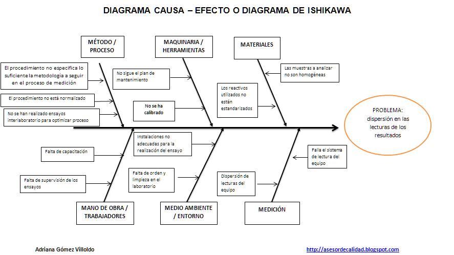 DIAGRAMA CAUSA-EFECTO: herramienta de control y mejora de