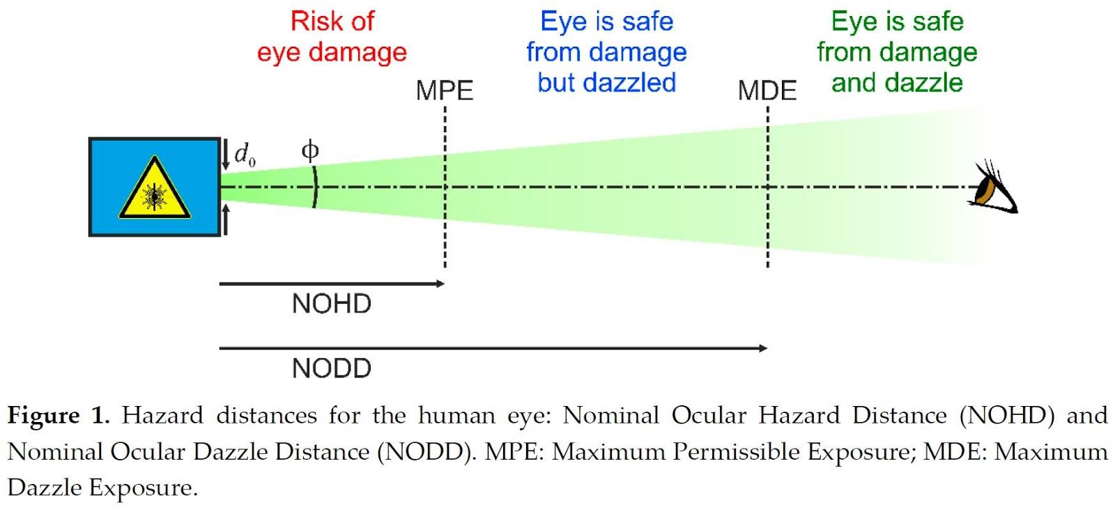 Laser et dangers sur l'oeil... Laser-1