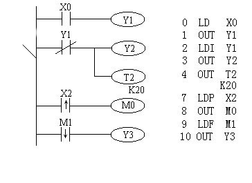 Mitsubishi FX series PLC output and fetch instructions (LD