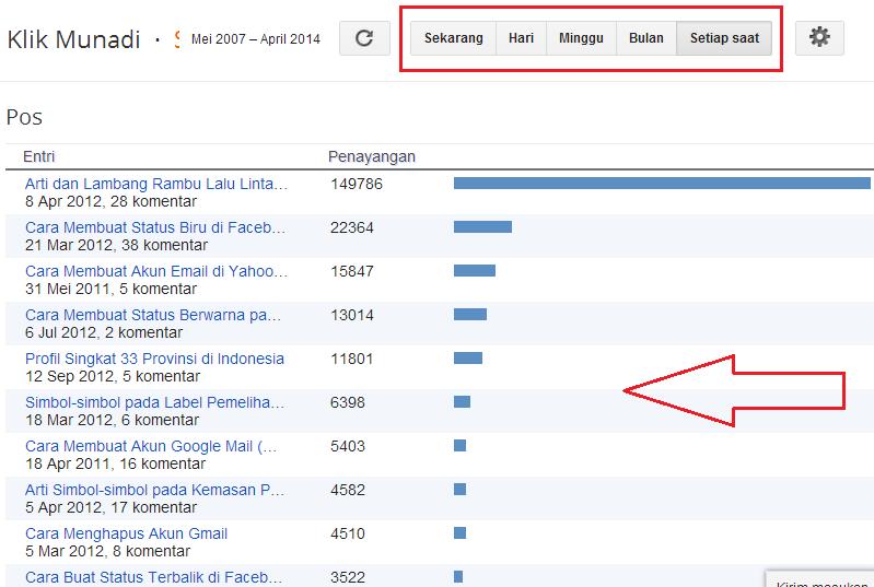 daftar 10 pos teratas di blog