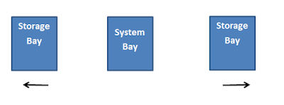 System_and_storage_bay