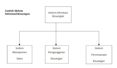 Sumber daya keuangan merupakan bab yang sangat penting di dalam organisasi Sistem Informasi Keuangan