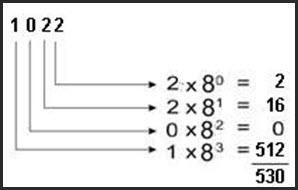 Sistem bilangan komputer (decimal, oxtal, biner dan ...
