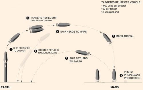 www.Tinuku.com Elon Musk describes technical steps of colonization on Mars