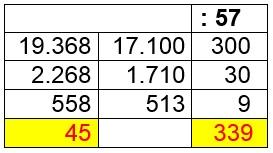División ABN, con 2 dígitos en el divisor.