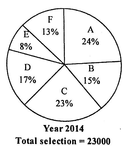 SBI Clerk Prelims 2016- Practice Aptitude Questions (Data