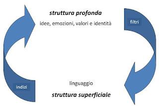 Struttura superficiale e struttura profonda