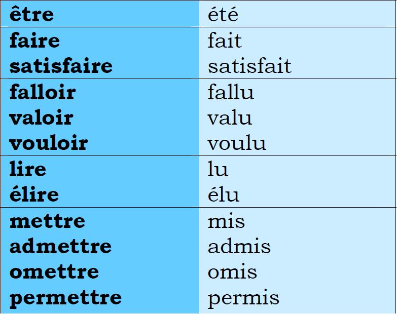 Liste Des Participes Passes Des Verbes Irreguliers Les Plus Utilises 3eme Groupe
