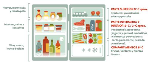 QSN: distribución alimentos en el frigorífico