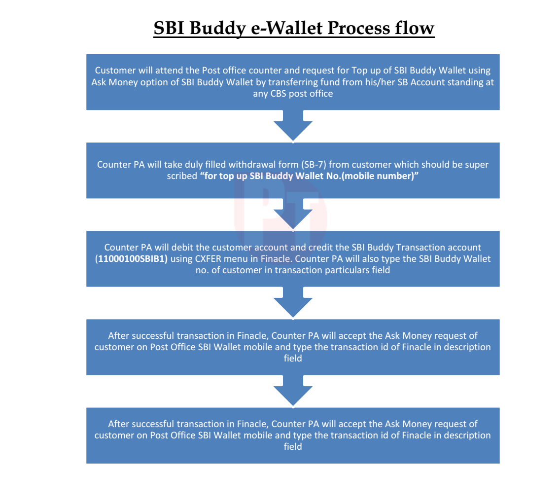 Sbi buddy standard operating procedure and flow chart dop accountant sbi buddy standard operating procedure and flow chart geenschuldenfo Choice Image