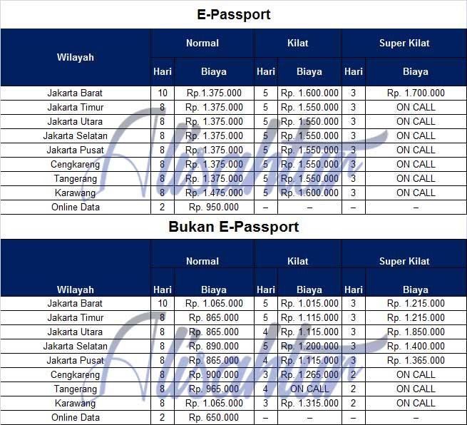 Biaya Pengurusan Passport