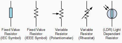 Simbol Simbol Resistor