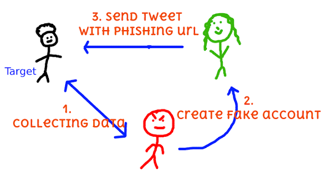 Pot Phishing No Twitter Anonymous Hacker