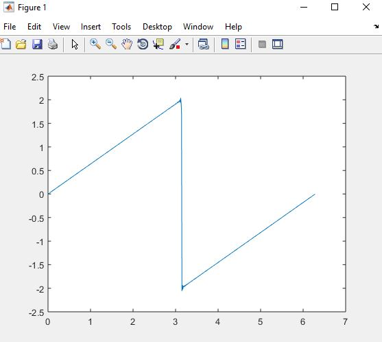 Demonstration of Fourier series of Saw tooth wave in MATLAB