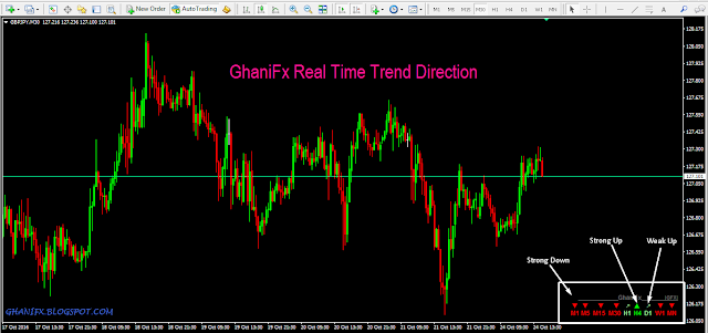 GhaniFx Real Time Trend Direction MT4 indicator