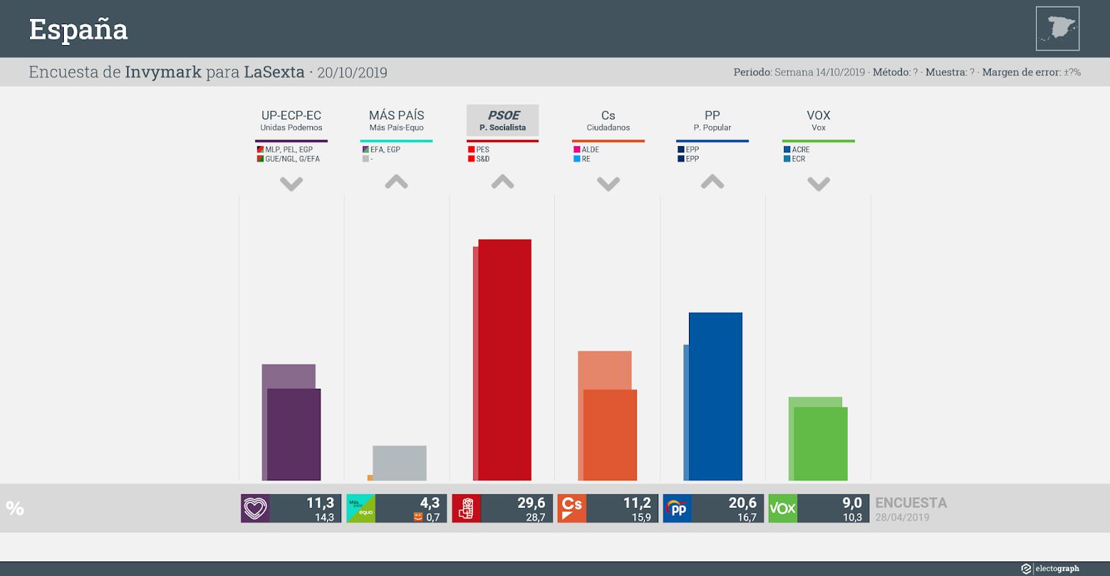Gráfico de la encuesta para elecciones generales en España realizada por Invymark para LaSexta, 20 de octubre de 2019