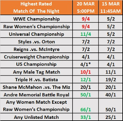 Wrestling Observer Betting - Highest Rated WrestleMania 35 Match