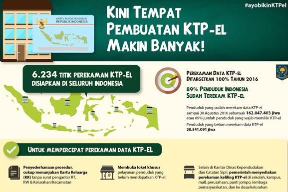 3 Upaya Pemerintah untuk Mempercepat Perekaman e-KTP/KTP-Elektronik