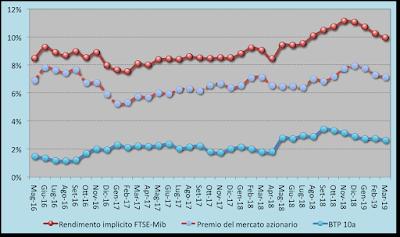 Trend rendimento atteso FTSE-Mib 05.04.2019