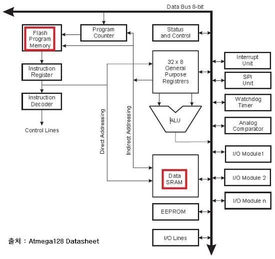 Git Board 블로그: [AVR] ATmega128 개발환경 구축하기