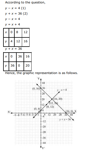 NCERT Text Book Solutions: Ncert solutions for class 10th