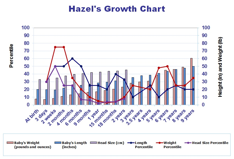Hazel's Growth Chart
